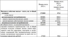 О строительстве жилых домов в ЧР в январе-июле 2013 года