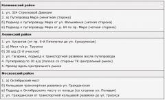 Список ремонтируемых дорог на 2013 г.